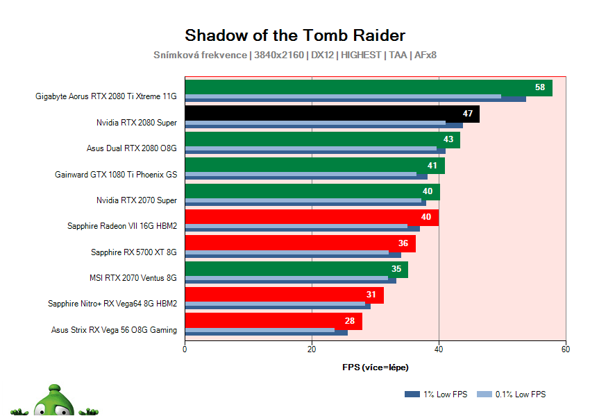 NVIDIA RTX 2080 SUPER Founders Edition; Shadow of the Tomb Raider; test