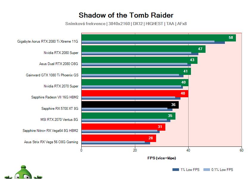 Sapphire RX 5700 XT 8G; Shadow of the Tomb Raider; test