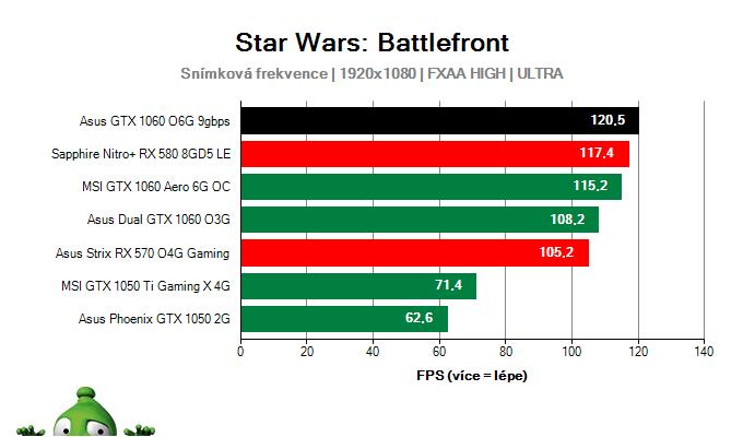 Výkon Asus GTX 1060 O6G 9GBPS v Star Wars: Battlefront