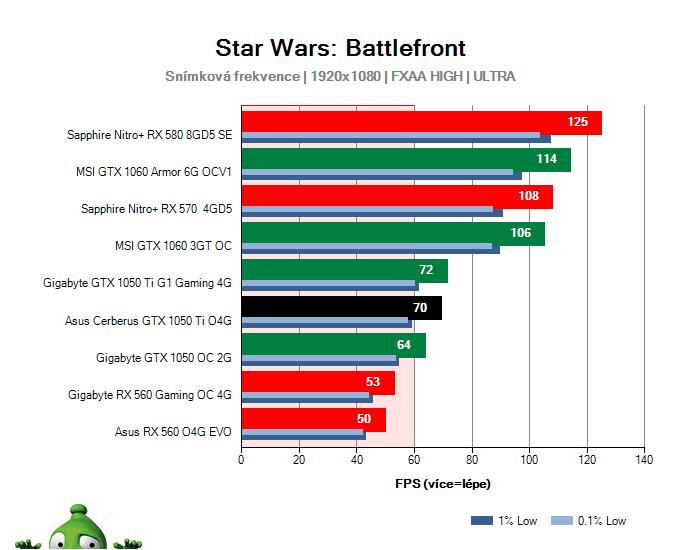 Výkon Asus Cerberus GTX 1050 Ti O4G v Star Wars: Battlefront