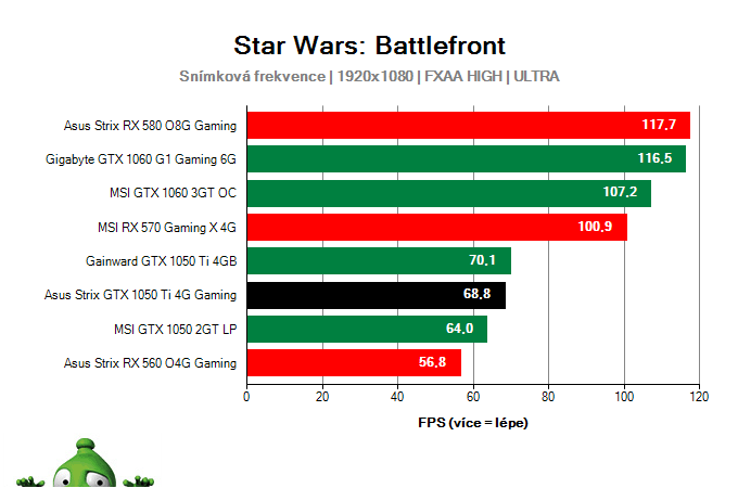 Výkon Asus Strix GTX 1050 Ti 4G Gaming v Star Wars: Battlefront