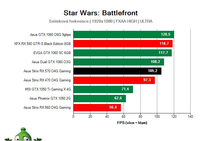 Výkon Asus Strix RX 570 O4G Gaming v Star Wars: Battlefront