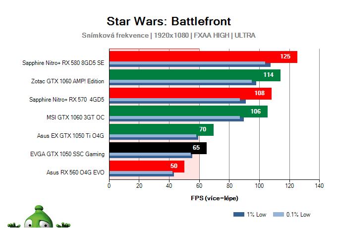 Výkon EVGA GTX 1050 SSC Gaming v Star Wars: Battlefront
