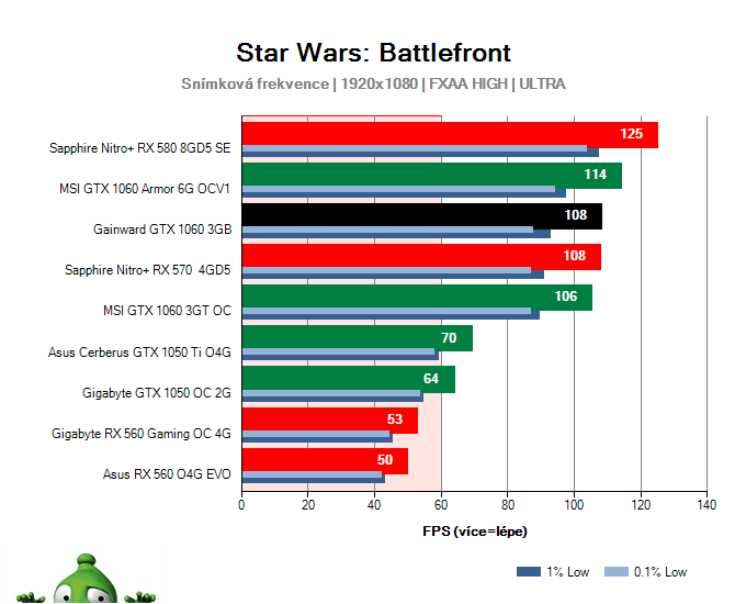 Výkon Gainward GTX 1060 3GB v Star Wars: Battlefront