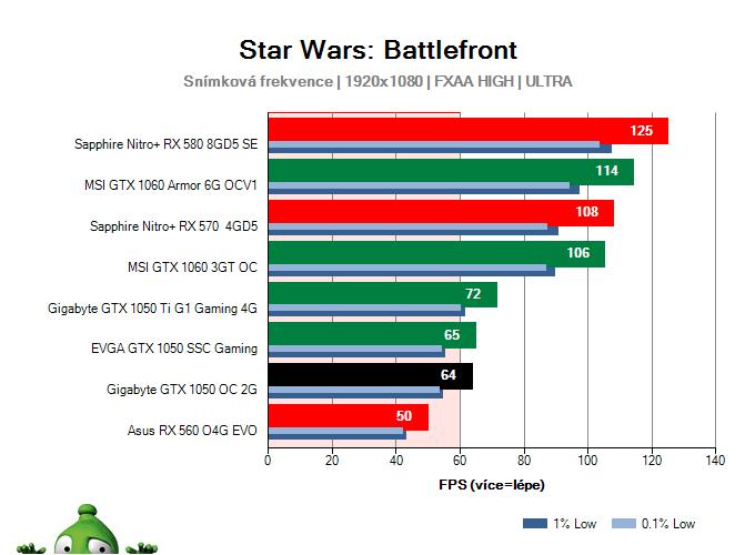 Výkon Gigabyte GTX 1050 OC 2G v Star Wars: Battlefront