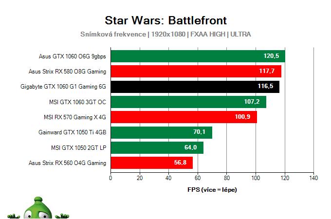Výkon Gigabyte GTX 1060 G1 Gaming 6G v Star Wars: Battlefront