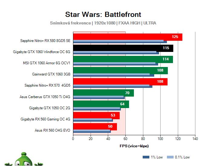 Výkon Gigabyte GTX 1060 Windforce OC 6G v Star Wars: Battlefront