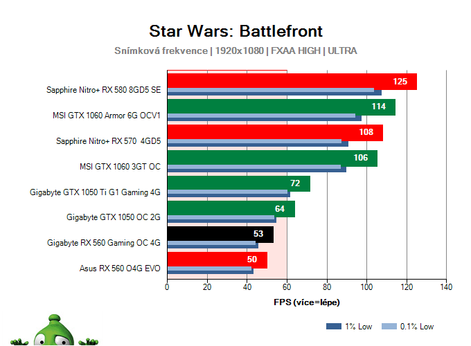 Výkon Gigabyte RX 560 Gaming OC 4G v Star Wars: Battlefront