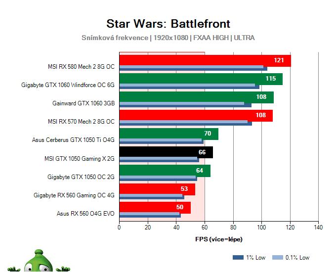 Výkon MSI GTX 1050 Gaming X 2G v Star Wars: Battlefront