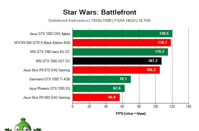 Výkon MSI GTX 1060 3GT OC v Star Wars: Battlefront