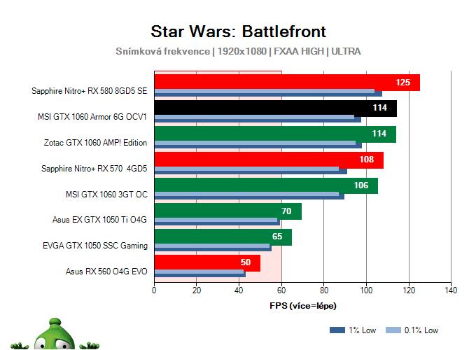 Výkon MSI GTX 1060 Armor 6G OCV1 v Star Wars: Battlefront