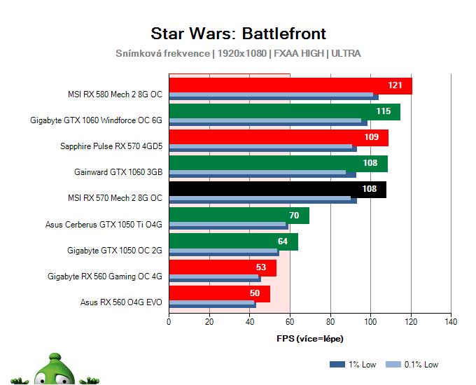 Výkon MSI RX 570 Mech 2 8G OC v Star Wars: Battlefront