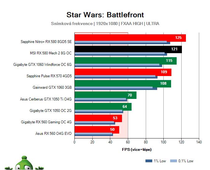 Výkon MSI RX 580 Mech 2 8G OC v Star Wars: Battlefront