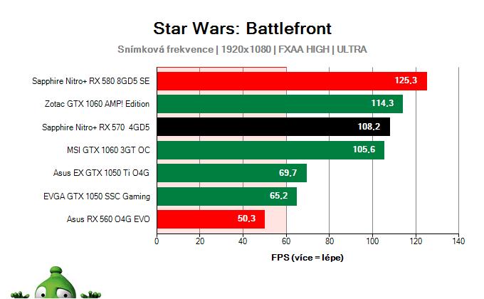 Výkon Sapphire Nitro+ RX 570 4GD5 v Star Wars: Battlefront