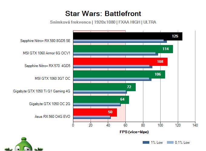 Výkon Sapphire Nitro+ RX 580 8GD5 Special Edition v Star Wars: Battlefront
