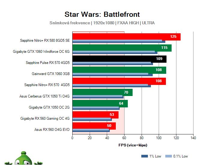 Výkon Sapphire Pulse RX 570 4GD5 v Star Wars: Battlefront