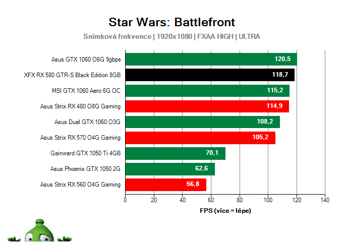 Výkon XFX RX 580 GTR-S Black Edition 8GB v Star Wars: Battlefront