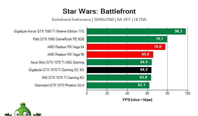 Gigabyte GTX 1070 Ti Gaming OC 8G; Star Wars: Battlefront; test