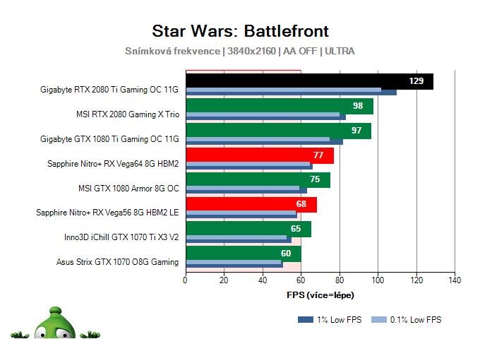 Gigabyte RTX 2080 Ti Gaming OC 11G; Star Wars: Battlefront; test