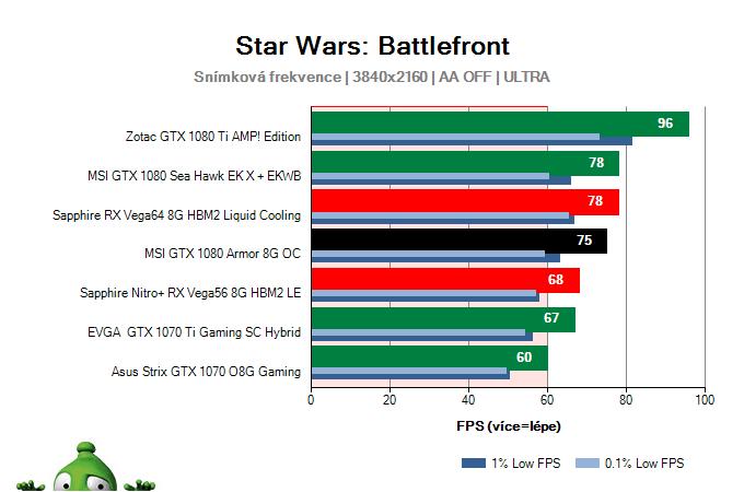 MSI GTX 1080 Armor 8G OC; Star Wars: Battlefront; test