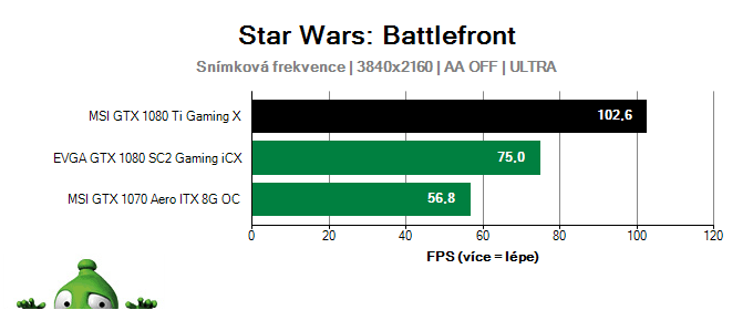 MSI GTX 1080 Ti Gaming X 11G; Star Wars: Battlefront; test