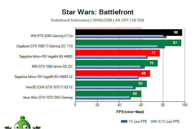 MSI RTX 2080 Gaming X TRIO; Star Wars: Battlefront; test