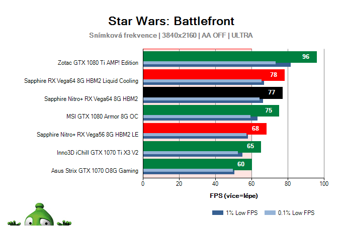 Sapphire Nitro+ RX Vega64 8G HBM2; Star Wars: Battlefront; test