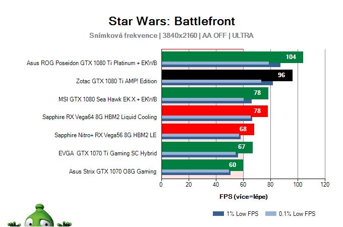 Zotac GTX 1080 Ti AMP! Edition; Star Wars: Battlefront; test