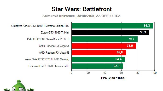 Zotac GTX 1080 Ti Mini; Star Wars: Battlefront; test