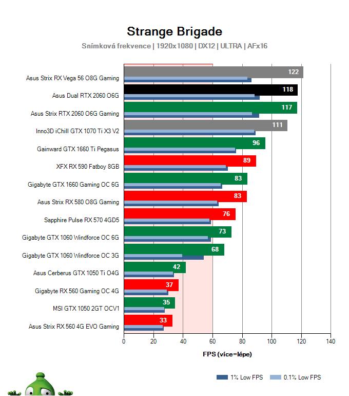Asus Dual RTX 2060 O6G; Strange Brigade; test