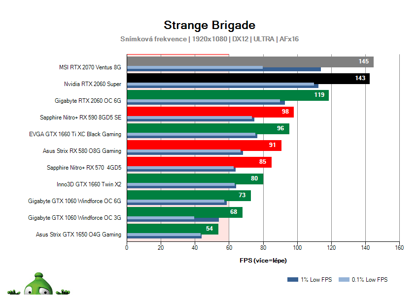 NVIDIA RTX 2060 SUPER Founders Edition; Strange Brigade; test
