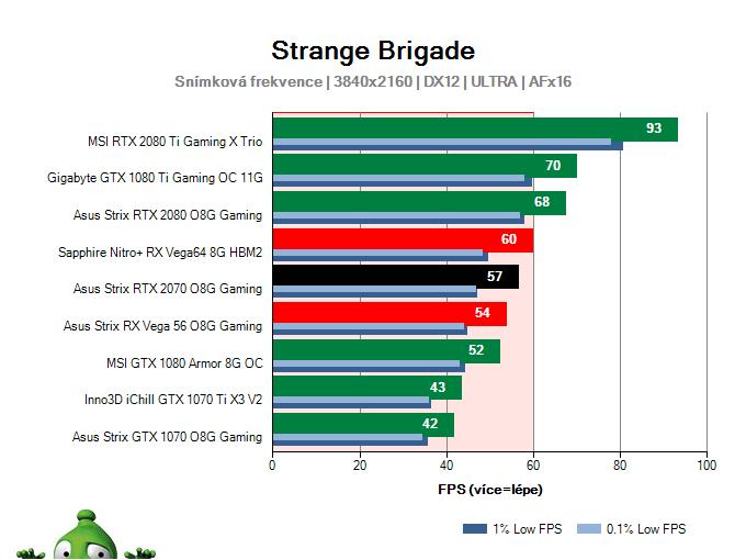 Asus Strix RTX 2070 O8G Gaming; Strange Brigade; test