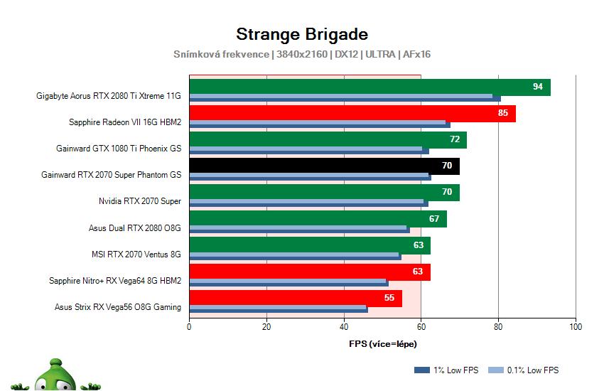 Gainward RTX 2070 SUPER Phantom GS; Strange Brigade; test