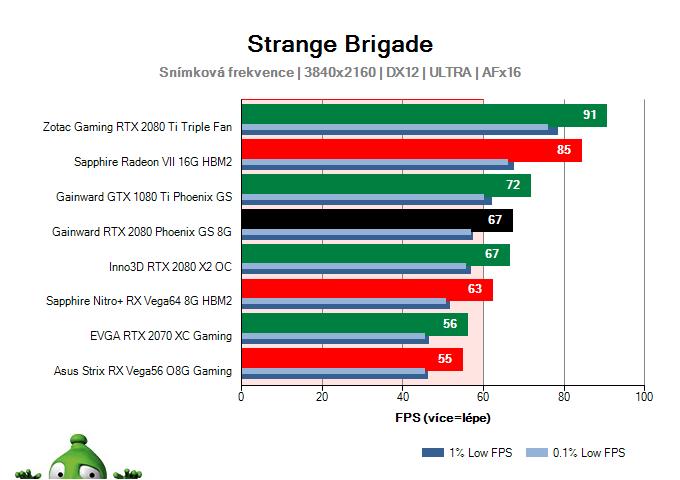 GAINWARD RTX 2080 Phoenix GS 8G; Strange Brigade; test