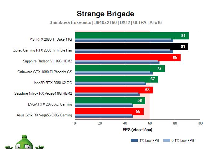 ZOTAC Gaming RTX 2080 Ti Triple Fan; Strange Brigade; test