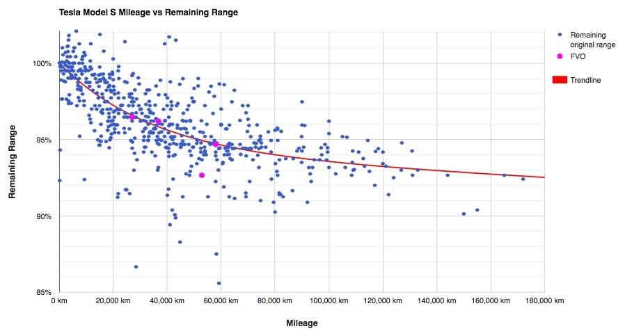 Graf s životností baterie v Tesla Model S