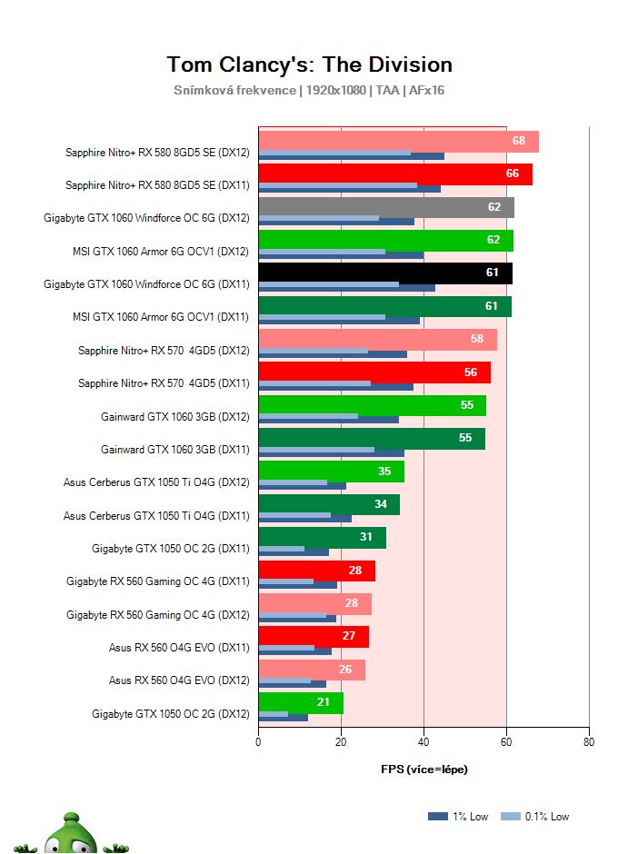 Výkon Gigabyte GTX 1060 Windforce OC 6G; The Division; test