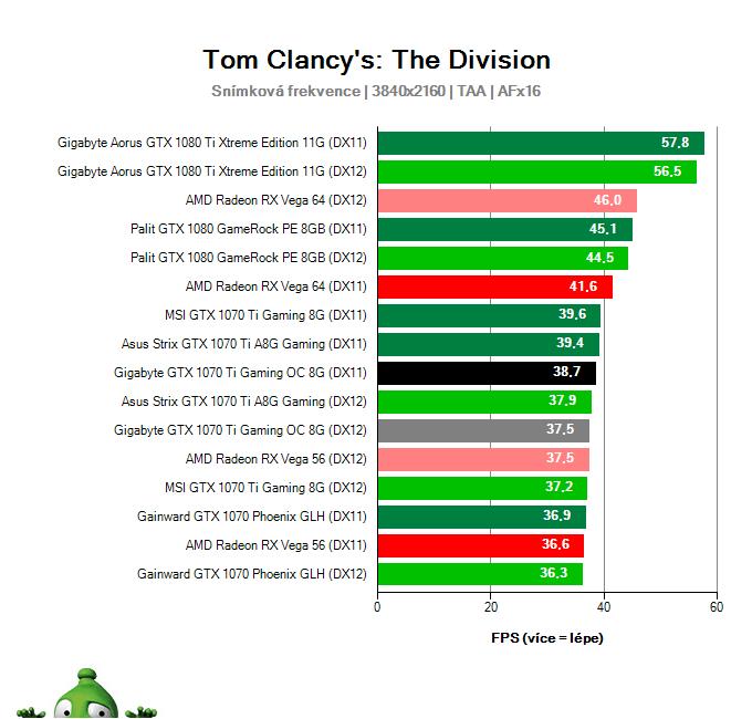 Gigabyte GTX 1070 Ti Gaming OC 8G; The Division; test