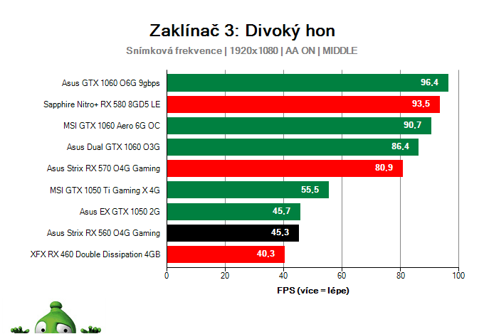 Výkon Asus Strix RX 560 O4G Gaming v Zaklínač 3: Divoký hon