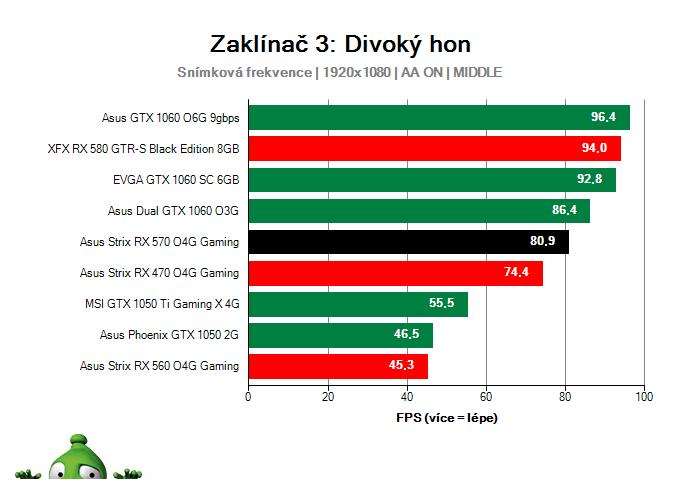 Výkon Asus Strix RX 570 O4G Gaming v Zaklínač 3: Divoký hon