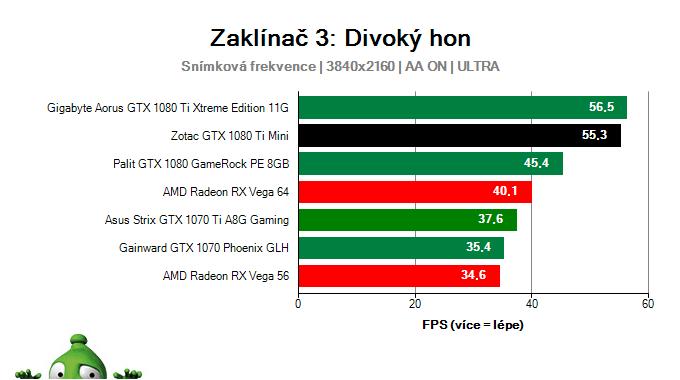 Zotac GTX 1080 Ti Mini; Zaklínač 3: Divoký hon; test