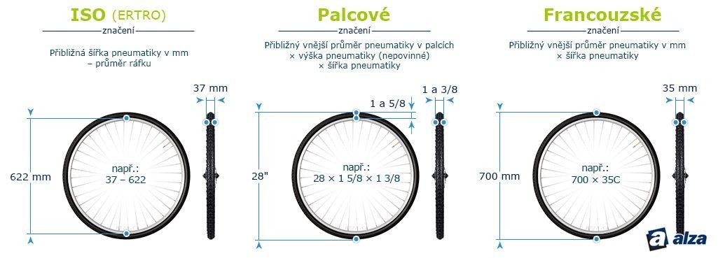 Značení velikosti cyklistických pneumatik