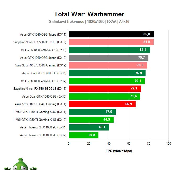 Výkon Asus GTX 1060 O6G 9GBPS v Total War: Warhammer