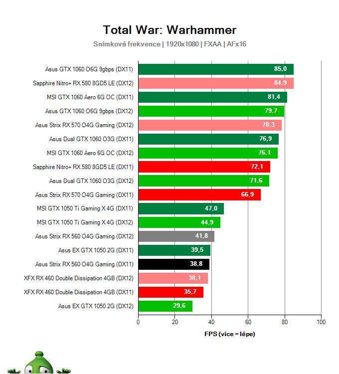 Výkon Asus Strix RX 560 O4G Gaming v Total War: Warhammer