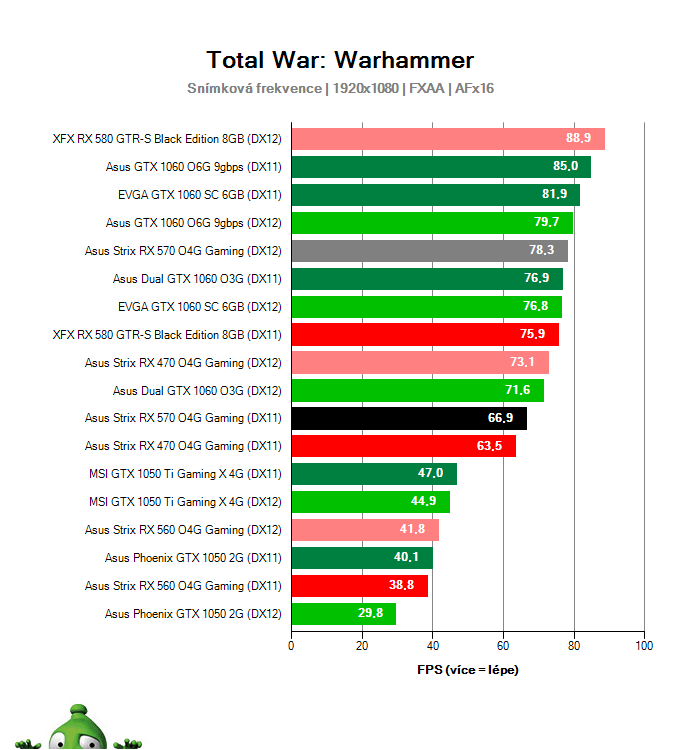 Výkon Asus Strix RX 570 O4G Gaming v Total War: Warhammer