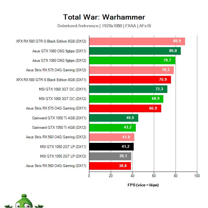 Výkon MSI GTX 1050 2GT LP v Total War: Warhammer