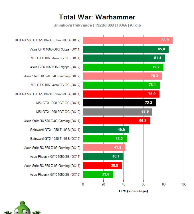 Výkon MSI GTX 1060 3GT OC v Total War: Warhammer