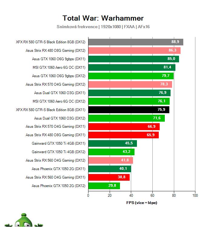 Výkon XFX RX 580 GTR-S Black Edition 8GB v Total War: Warhammer