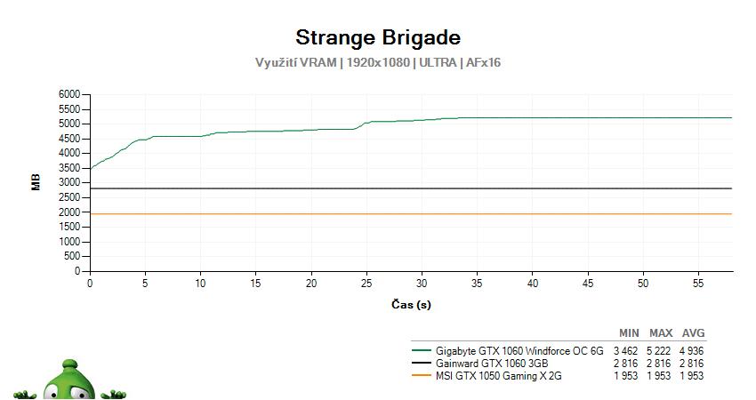 Strange Brigade; využití grafické paměti GPU