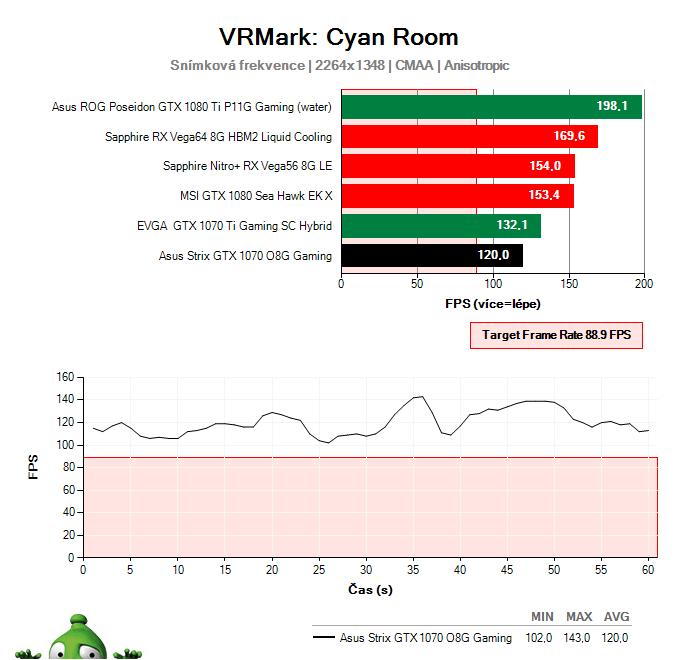 Asus Strix GTX 1070 O8G Gaming; VRMark Cyan Room